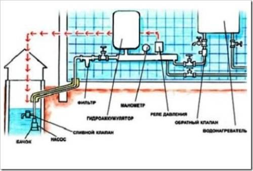 Этапы работ по монтажу водопровода в частном доме
