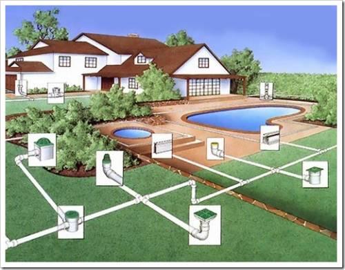 Дренажные системы для загородного участка
