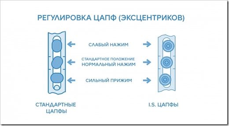 Перевод пластиковых окон в зимний режим